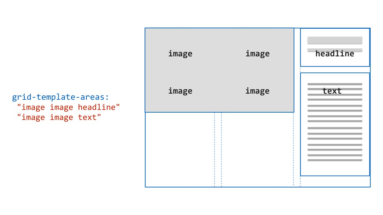 Prototyping in the Browser with CSS Grid Layout